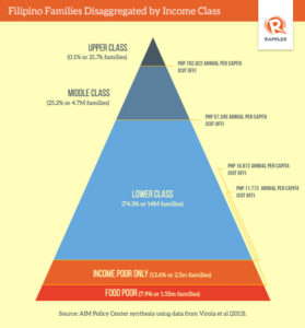 filipino-families-disaggregated-by-income-class-rappler-20140803_9BF0A6A1777843B7ADE85E88A02D03E6